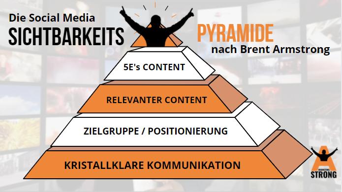 Die Social Media Sichtbarkeitspyramide